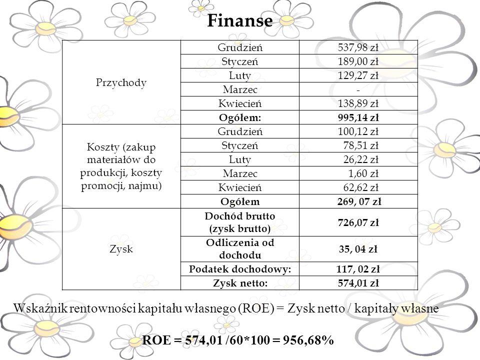 Finanse Wskaźnik rentowności kapitału własnego (ROE) = Zysk netto / kapitały własne ROE = 574,01 /60*100 = 956,68% Przychody Grudzień537,98 zł Styczeń189,00 zł Luty129,27 zł Marzec- Kwiecień138,89 zł Ogółem:995,14 zł Koszty (zakup materiałów do produkcji, koszty promocji, najmu) Grudzień100,12 zł Styczeń 78,51 zł Luty 26,22 zł Marzec 1,60 zł Kwiecień 62,62 zł Ogółem 269, 07 zł Zysk Dochód brutto (zysk brutto) 726,07 zł Odliczenia od dochodu 35, 04 zł Podatek dochodowy:117, 02 zł Zysk netto:574,01 zł