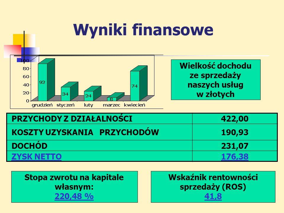 Wielkość dochodu ze sprzedaży naszych usług w złotych PRZYCHODY Z DZIAŁALNOŚCI422,00 KOSZTY UZYSKANIA PRZYCHODÓW190,93 DOCHÓD231,07 ZYSK NETTO176,38 Stopa zwrotu na kapitale własnym: 220,48 % Wskaźnik rentowności sprzedaży (ROS) 41,8 Wyniki finansowe