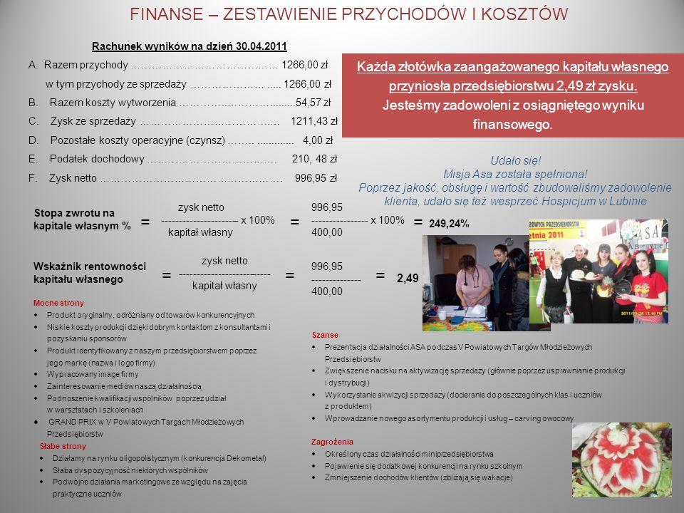 FINANSE – ZESTAWIENIE PRZYCHODÓW I KOSZTÓW Rachunek wyników na dzień 30.04.2011 A. Razem przychody …………………………………… 1266,00 zł w tym przychody ze sprzed