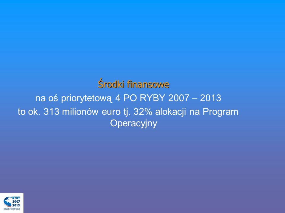 Środki finansowe na oś priorytetową 4 PO RYBY 2007 – 2013 to ok. 313 milionów euro tj. 32% alokacji na Program Operacyjny