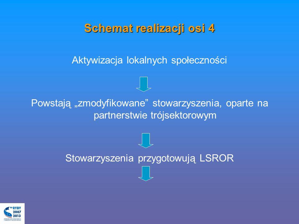 Schemat realizacji osi 4 Aktywizacja lokalnych społeczności Powstają zmodyfikowane stowarzyszenia, oparte na partnerstwie trójsektorowym Stowarzyszenia przygotowują LSROR