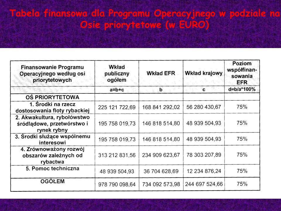 Tabela finansowa dla Programu Operacyjnego w podziale na Osie priorytetowe (w EURO)