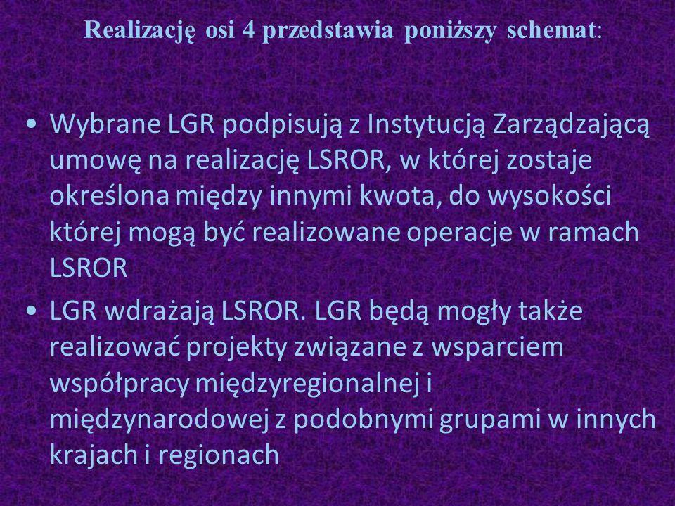 Realizację osi 4 przedstawia poniższy schemat: Wybrane LGR podpisują z Instytucją Zarządzającą umowę na realizację LSROR, w której zostaje określona m