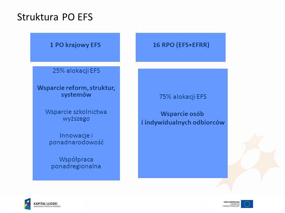 Struktura PO EFS 25% alokacji EFS Wsparcie reform, struktur, systemów Wsparcie szkolnictwa wyższego Innowacje i ponadnarodowość Współpraca ponadregion