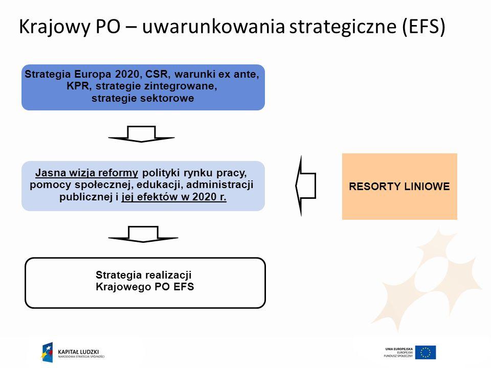 Krajowy PO – uwarunkowania strategiczne (EFS) Strategia Europa 2020, CSR, warunki ex ante, KPR, strategie zintegrowane, strategie sektorowe Jasna wizj