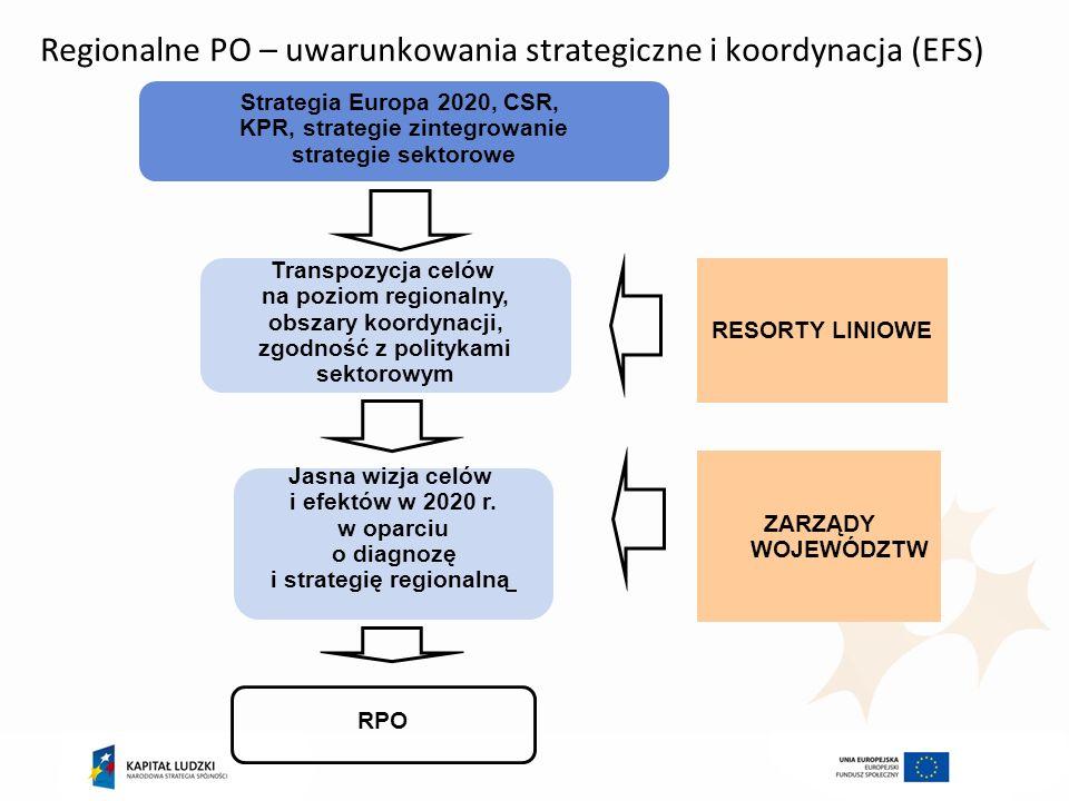 Regionalne PO – uwarunkowania strategiczne i koordynacja (EFS) Strategia Europa 2020, CSR, KPR, strategie zintegrowanie strategie sektorowe Jasna wizj