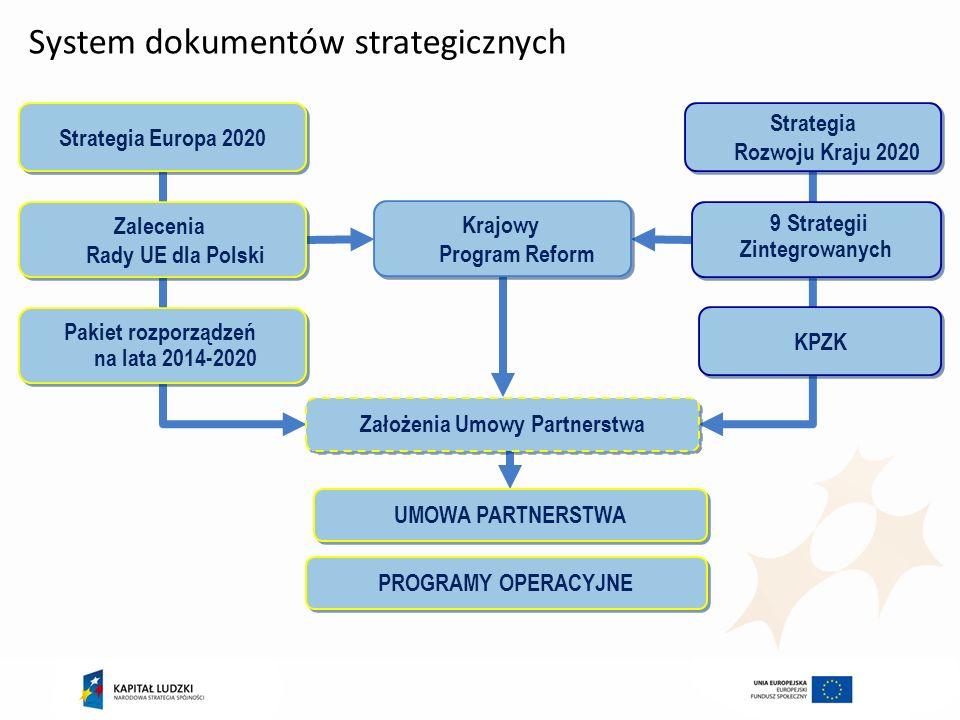 System dokumentów strategicznych Strategia Rozwoju Kraju 2020 9 Strategii Zintegrowanych KPZK Strategia Europa 2020 Zalecenia Rady UE dla Polski Pakie