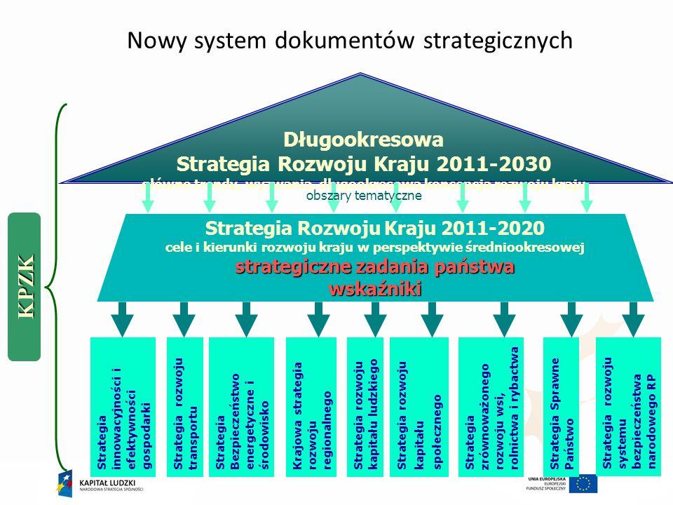 Strategia Europa 2020 – priorytety dla UE i PL Zatrudnienie osób w wieku 20-24 lata75%71% Europa 2020Cel krajowy Odsetek osób przedwcześnie kończących naukę 10%4,5% Odsetek osób z młodego pokolenia z wykształceniem wyższym 40%45% 20 mln (UE)1,5 mln Zmniejszenie liczby osób zagrożonych ubóstwem