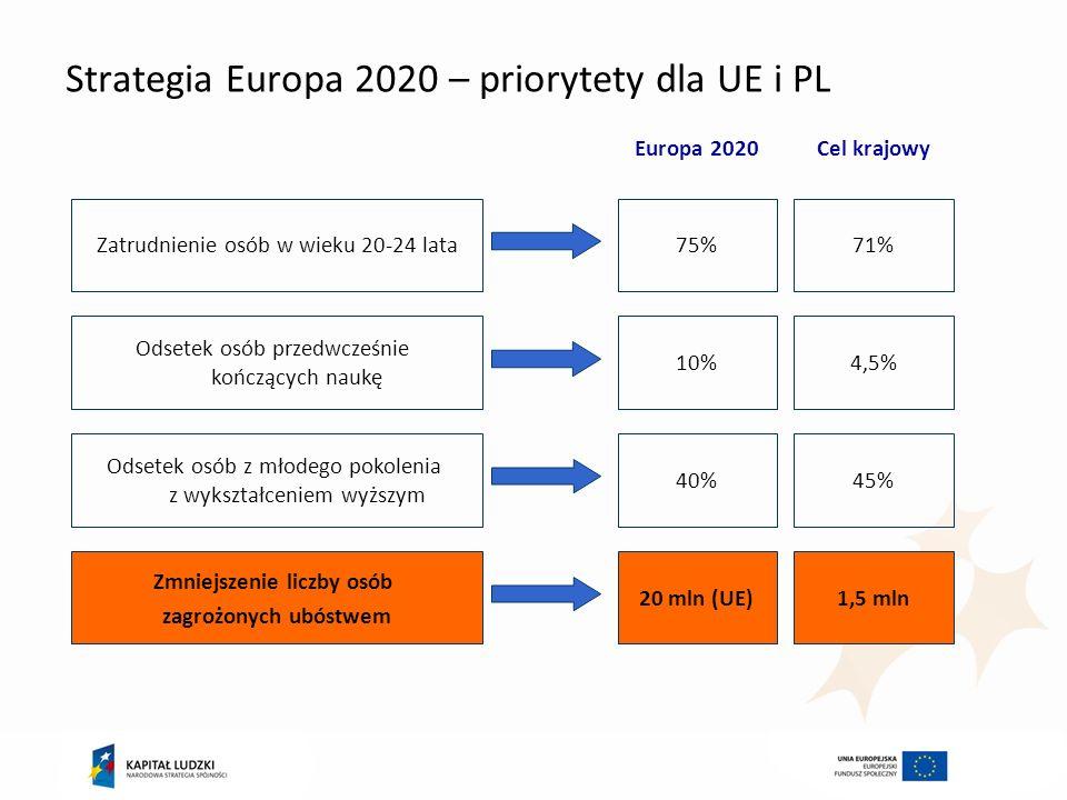 Strategia Europa 2020 – priorytety dla UE i PL Zatrudnienie osób w wieku 20-24 lata75%71% Europa 2020Cel krajowy Odsetek osób przedwcześnie kończących
