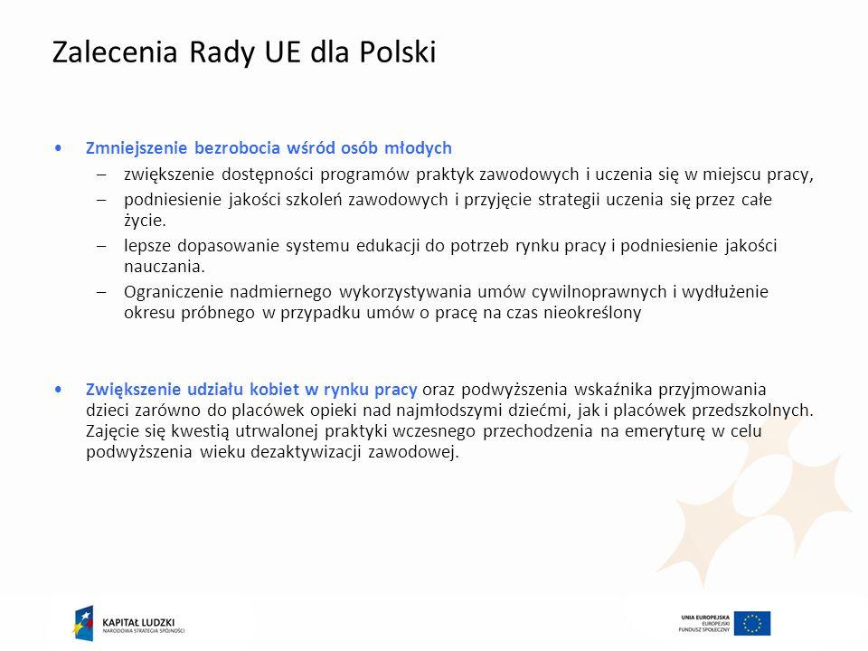 Zalecenia Rady UE dla Polski Zmniejszenie bezrobocia wśród osób młodych –zwiększenie dostępności programów praktyk zawodowych i uczenia się w miejscu
