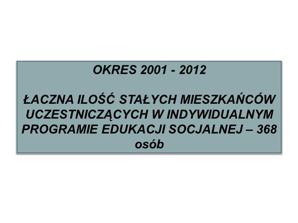 OKRES 2001 - 2012 ŁACZNA ILOŚĆ STAŁYCH MIESZKAŃCÓW UCZESTNICZĄCYCH W INDYWIDUALNYM PROGRAMIE EDUKACJI SOCJALNEJ – 368 osób OKRES 2001 - 2012 ŁACZNA IL