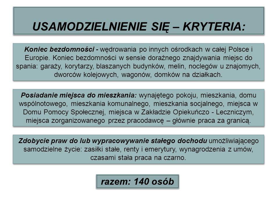 USAMODZIELNIENIE SIĘ – KRYTERIA: Koniec bezdomności - wędrowania po innych ośrodkach w całej Polsce i Europie. Koniec bezdomności w sensie doraźnego z