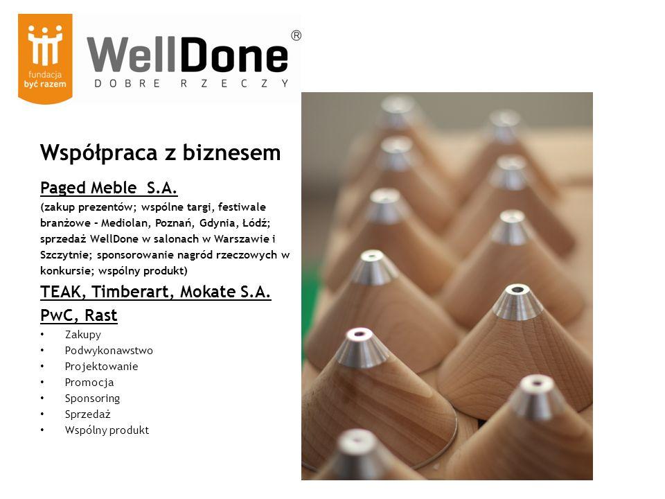 Współpraca z biznesem Paged Meble S.A. (zakup prezentów; wspólne targi, festiwale branżowe – Mediolan, Poznań, Gdynia, Łódź; sprzedaż WellDone w salon