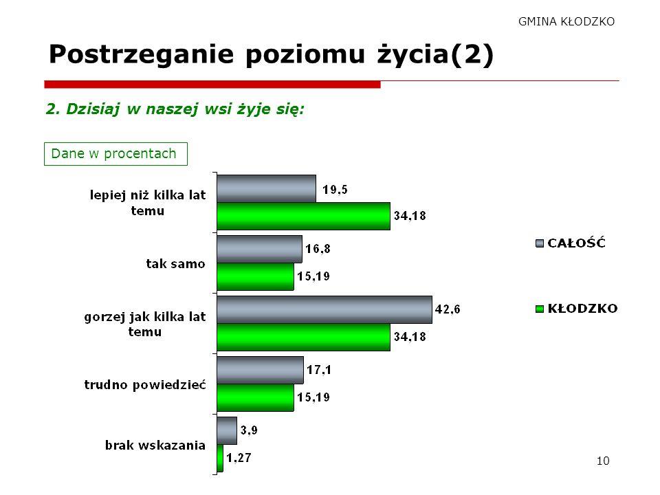 GMINA KŁODZKO 9 Postrzeganie poziomu życia(1) Dane w procentach 1. Poziom życia w mojej wsi jest: