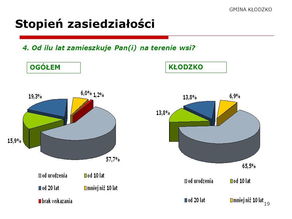 GMINA KŁODZKO 18 Związanie z miejscem zamieszkania (1) Dane w procentach 6. Czy czuje się Pan(i) związany(a) z wsią?