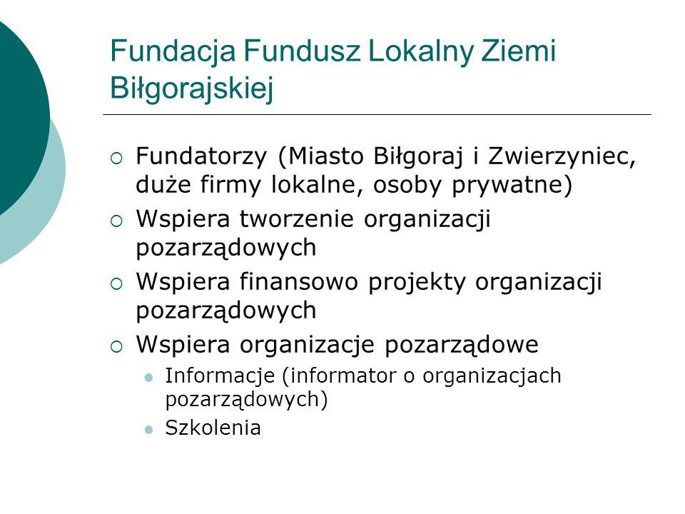 Fundacja Fundusz Lokalny Ziemi Biłgorajskiej Fundatorzy (Miasto Biłgoraj i Zwierzyniec, duże firmy lokalne, osoby prywatne) Wspiera tworzenie organizacji pozarządowych Wspiera finansowo projekty organizacji pozarządowych Wspiera organizacje pozarządowe Informacje (informator o organizacjach pozarządowych) Szkolenia