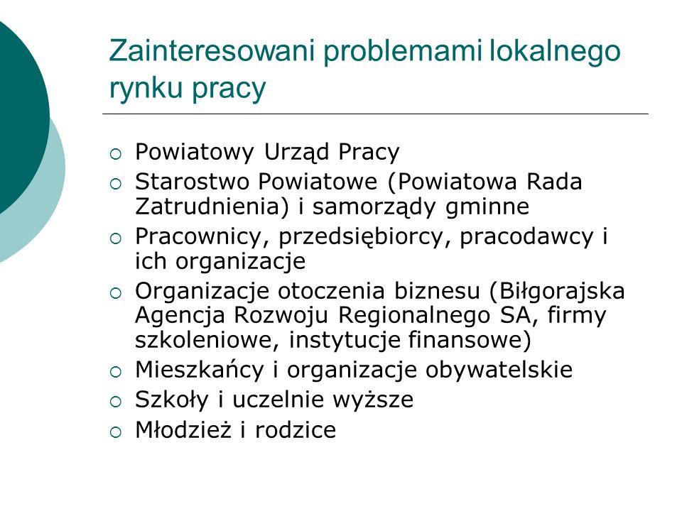 Zainteresowani problemami lokalnego rynku pracy Powiatowy Urząd Pracy Starostwo Powiatowe (Powiatowa Rada Zatrudnienia) i samorządy gminne Pracownicy,