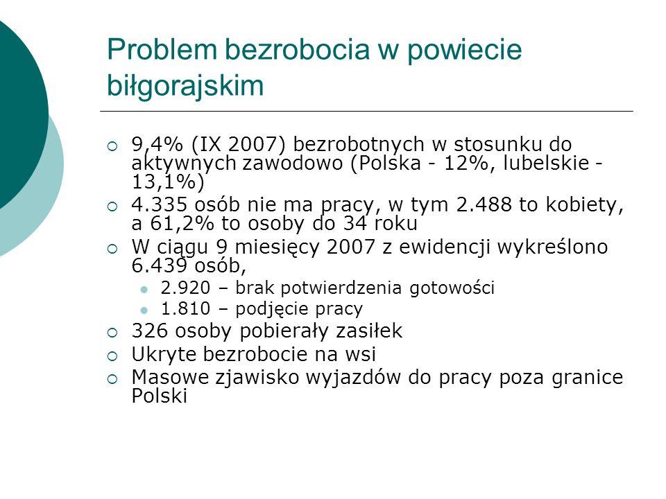 Problem bezrobocia w powiecie biłgorajskim 9,4% (IX 2007) bezrobotnych w stosunku do aktywnych zawodowo (Polska - 12%, lubelskie - 13,1%) 4.335 osób nie ma pracy, w tym 2.488 to kobiety, a 61,2% to osoby do 34 roku W ciągu 9 miesięcy 2007 z ewidencji wykreślono 6.439 osób, 2.920 – brak potwierdzenia gotowości 1.810 – podjęcie pracy 326 osoby pobierały zasiłek Ukryte bezrobocie na wsi Masowe zjawisko wyjazdów do pracy poza granice Polski