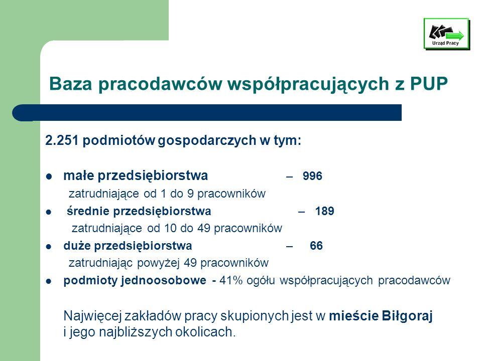 Baza pracodawców współpracujących z PUP 2.251 podmiotów gospodarczych w tym: małe przedsiębiorstwa – 996 zatrudniające od 1 do 9 pracowników średnie p
