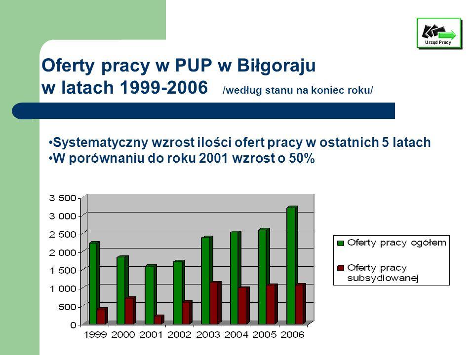 Systematyczny wzrost ilości ofert pracy w ostatnich 5 latach W porównaniu do roku 2001 wzrost o 50% Oferty pracy w PUP w Biłgoraju w latach 1999-2006