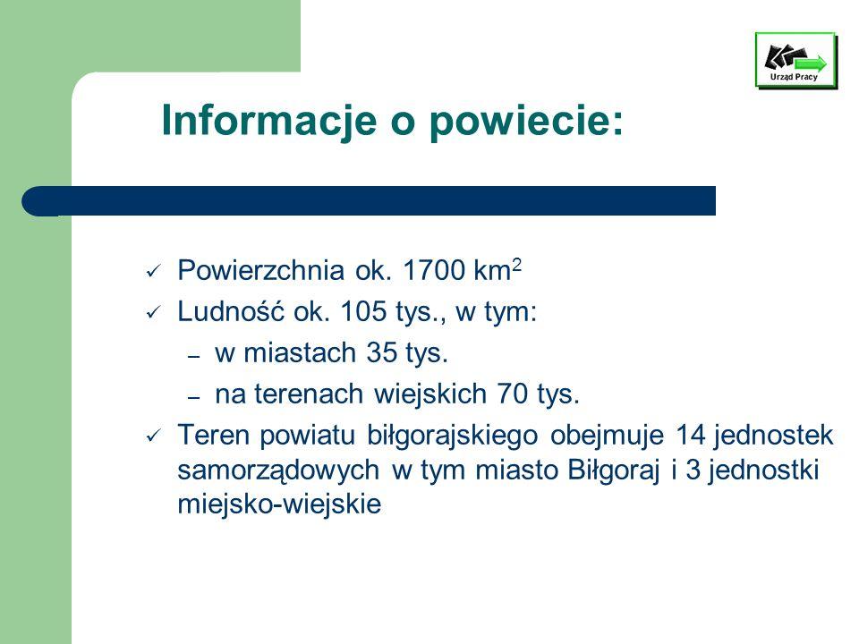 Powierzchnia ok. 1700 km 2 Ludność ok. 105 tys., w tym: – w miastach 35 tys. – na terenach wiejskich 70 tys. Teren powiatu biłgorajskiego obejmuje 14