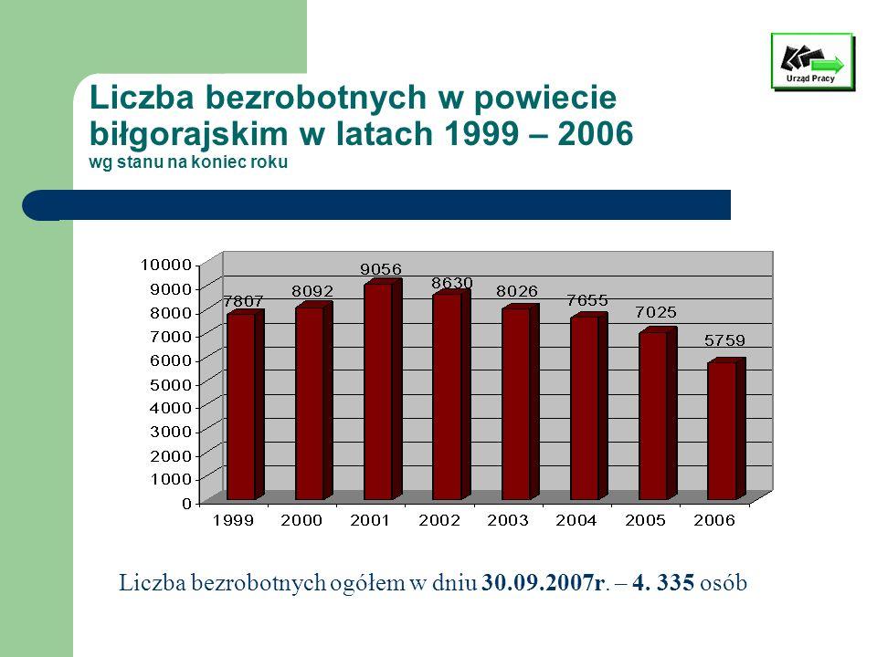 Liczba bezrobotnych w powiecie biłgorajskim w latach 1999 – 2006 wg stanu na koniec roku Liczba bezrobotnych ogółem w dniu 30.09.2007r. – 4. 335 osób