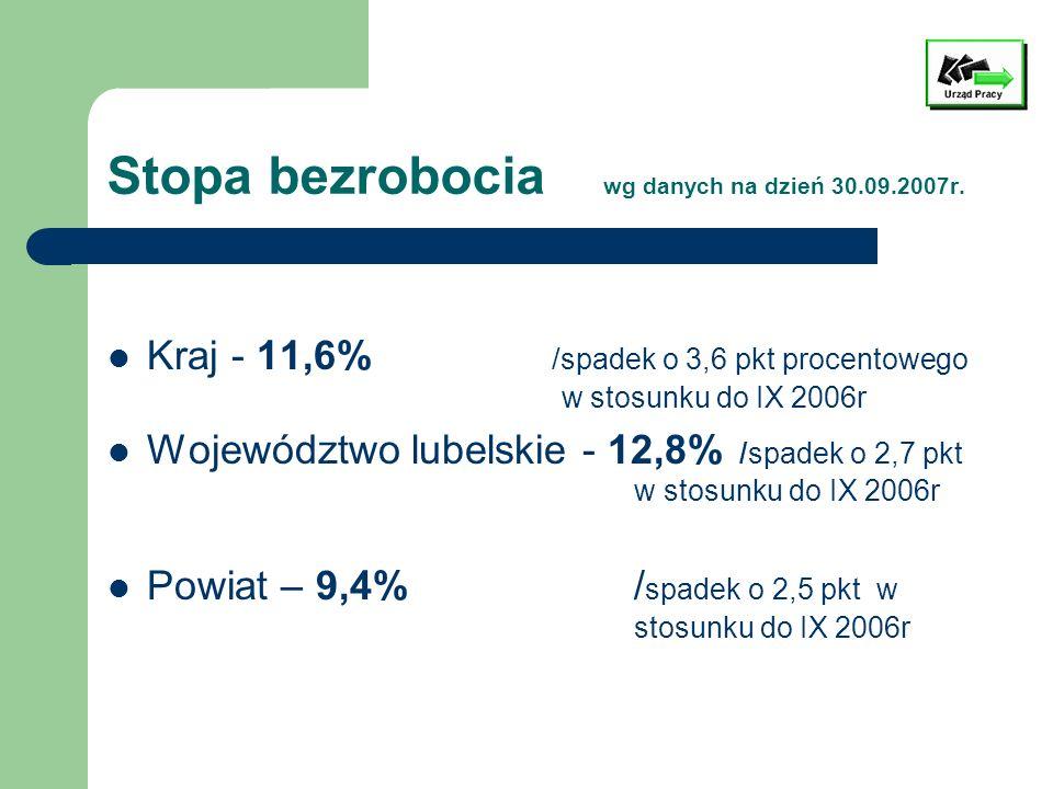 Stopa bezrobocia wg danych na dzień 30.09.2007r. Kraj - 11,6% /spadek o 3,6 pkt procentowego w stosunku do IX 2006r Województwo lubelskie - 12,8% /spa