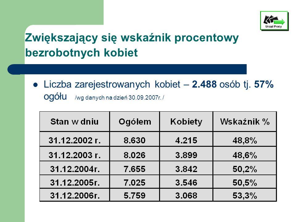 Zwiększający się wskaźnik procentowy bezrobotnych kobiet Liczba zarejestrowanych kobiet – 2.488 osób tj. 57% ogółu /wg danych na dzień 30.09.2007r. /