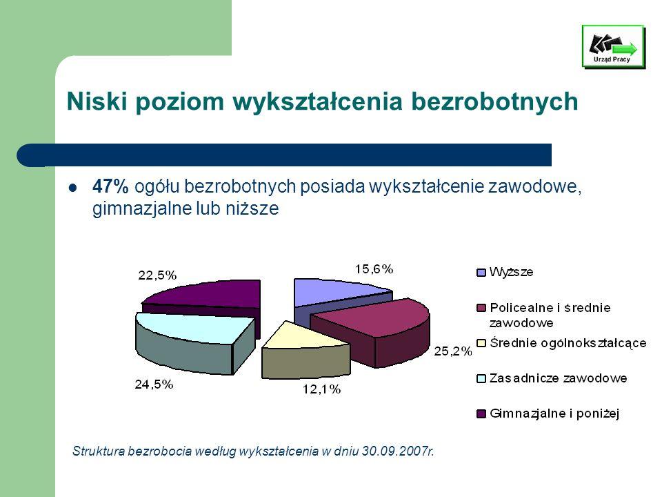 Wysoki udział ludzi młodych 61% ogółu bezrobotnych to osoby do 34 roku życia Struktura bezrobocia według wieku w dniu 30.09.2007r.
