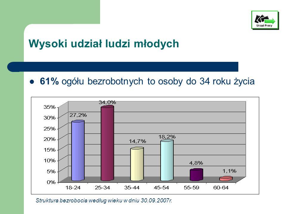 Duży wskaźnik osób bez doświadczenia zawodowego 44% ogółu bezrobotnych nie posiada stażu pracy 18% legitymuje się doświadczeniem zawodowym nie dłuższym niż 1 rok Struktura bezrobocia według stażu pracy w dniu 30.09.2007r.