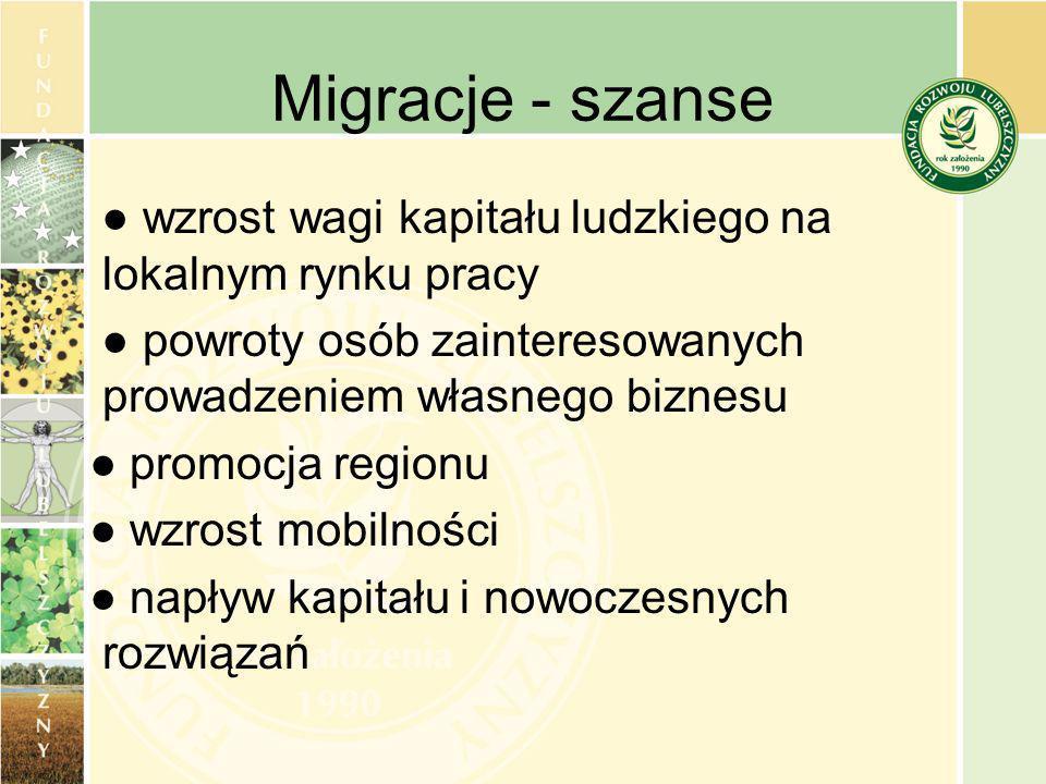 Migracje - szanse wzrost wagi kapitału ludzkiego na lokalnym rynku pracy powroty osób zainteresowanych prowadzeniem własnego biznesu promocja regionu wzrost mobilności napływ kapitału i nowoczesnych rozwiązań