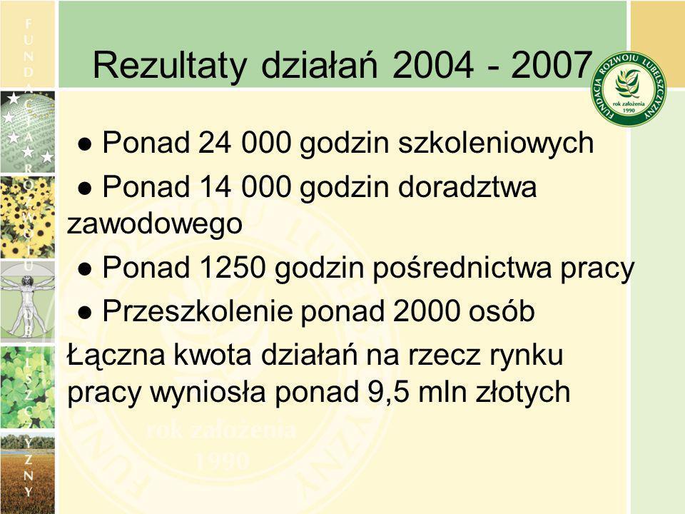 Rezultaty działań 2004 - 2007 Ponad 24 000 godzin szkoleniowych Ponad 14 000 godzin doradztwa zawodowego Ponad 1250 godzin pośrednictwa pracy Przeszkolenie ponad 2000 osób Łączna kwota działań na rzecz rynku pracy wyniosła ponad 9,5 mln złotych