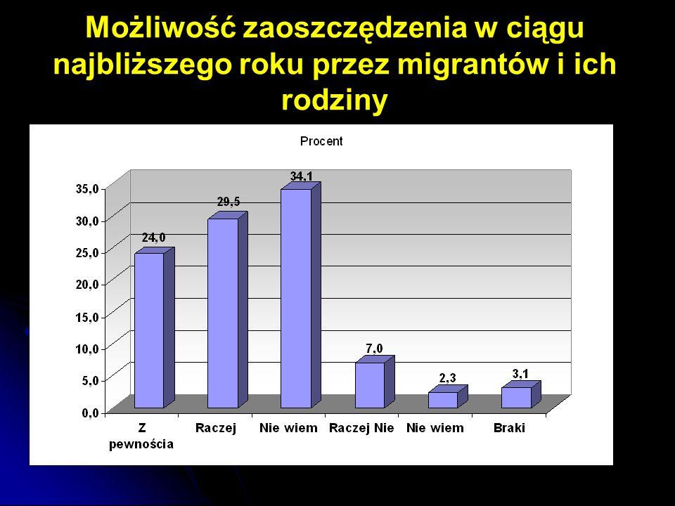 Możliwość zaoszczędzenia w ciągu najbliższego roku przez migrantów i ich rodziny