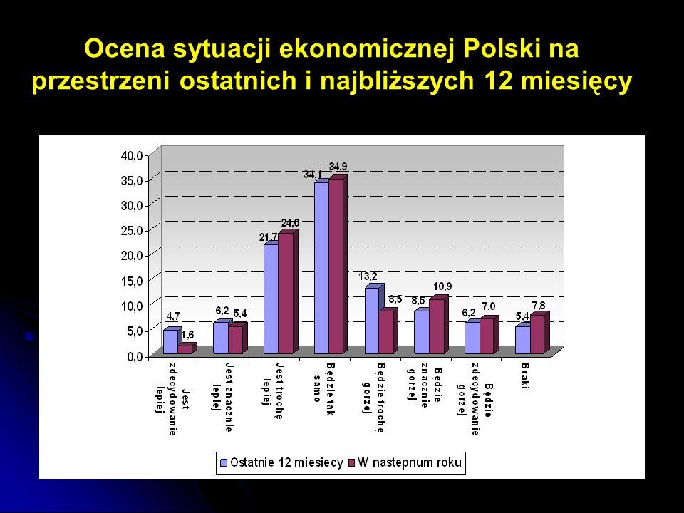Ocena sytuacji ekonomicznej Polski na przestrzeni ostatnich i najbliższych 12 miesięcy
