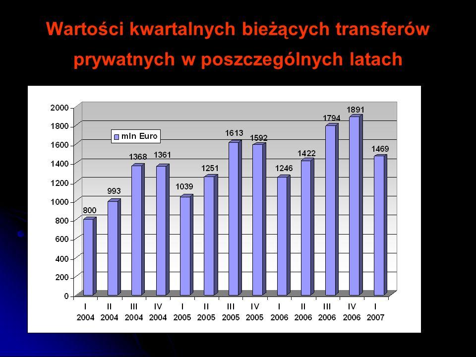Wartości kwartalnych bieżących transferów prywatnych w poszczególnych latach