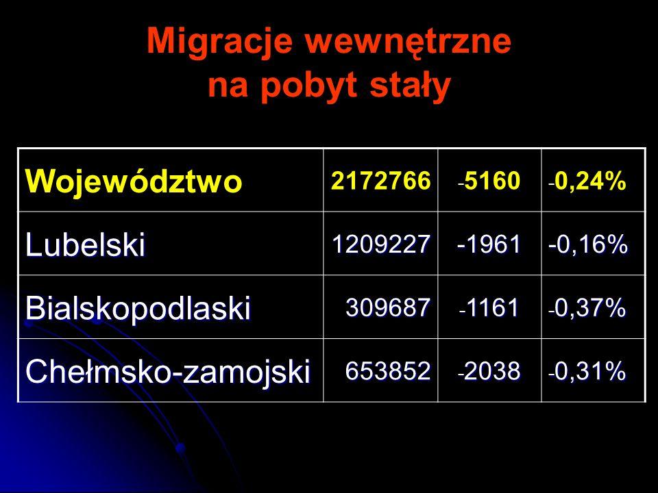 Migracje wewnętrzne na pobyt stały Województwo 2172766 - 5160 - 0,24% Lubelski1209227-1961-0,16% Bialskopodlaski309687 - 1161 - 0,37% Chełmsko-zamojsk
