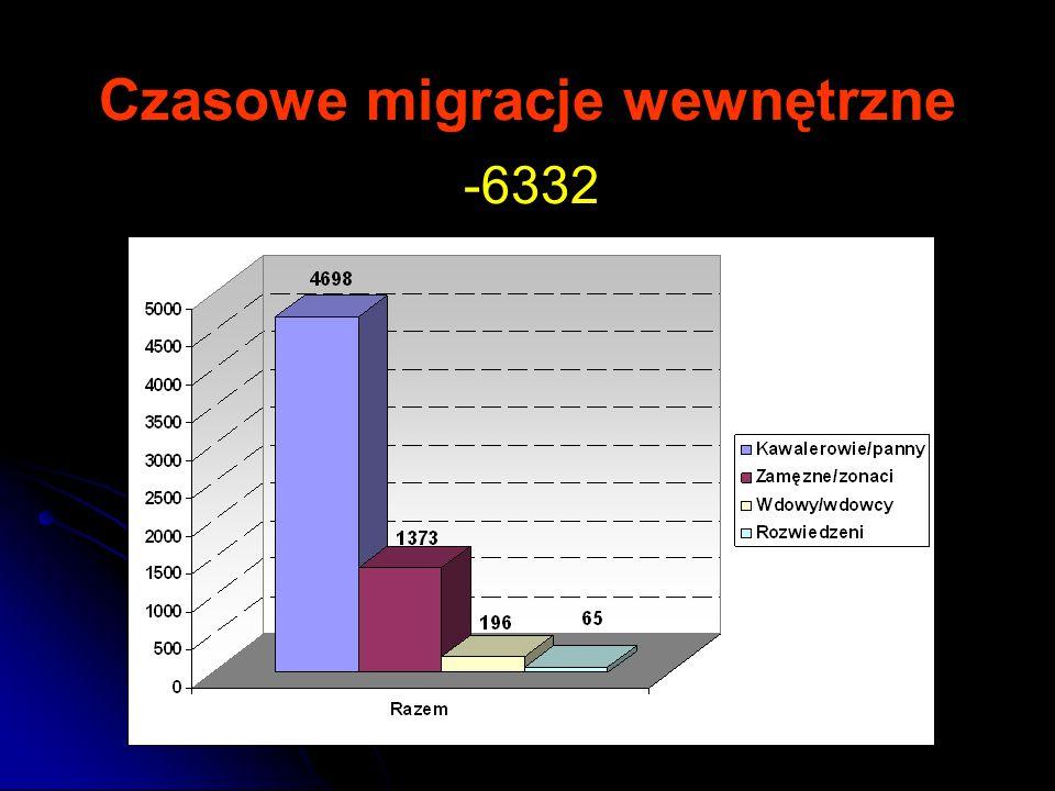 Czasowe migracje wewnętrzne -6332