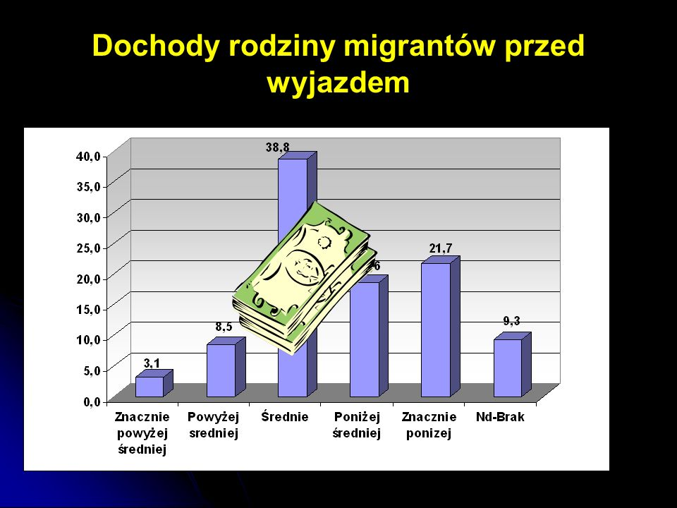 Dochody rodziny migrantów przed wyjazdem