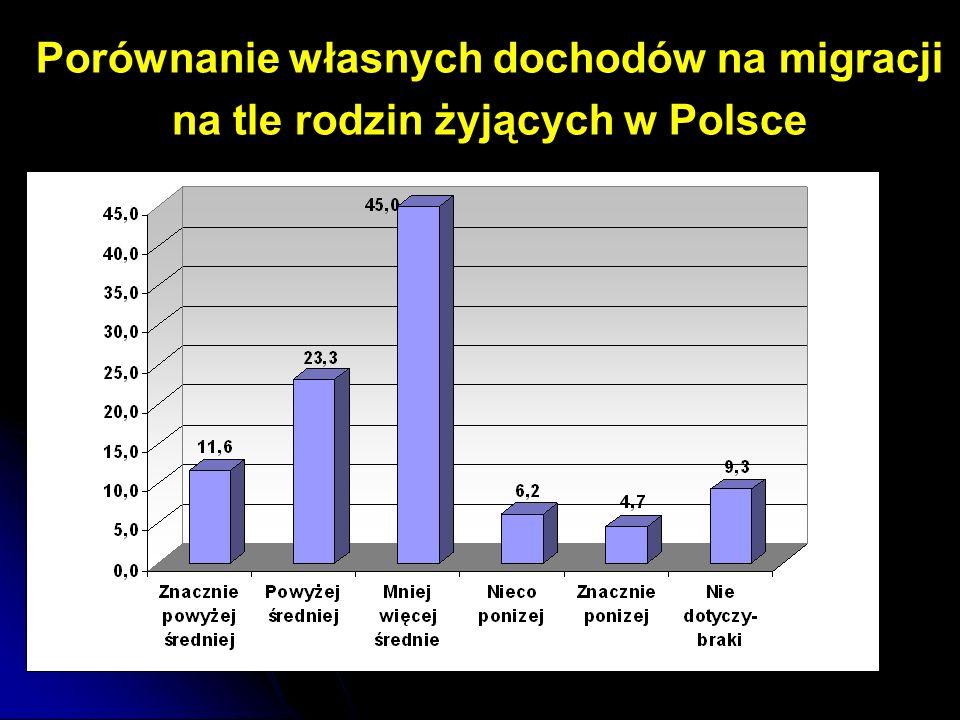 Przewidywanie inflacji w Polsce przez migrantów 35%