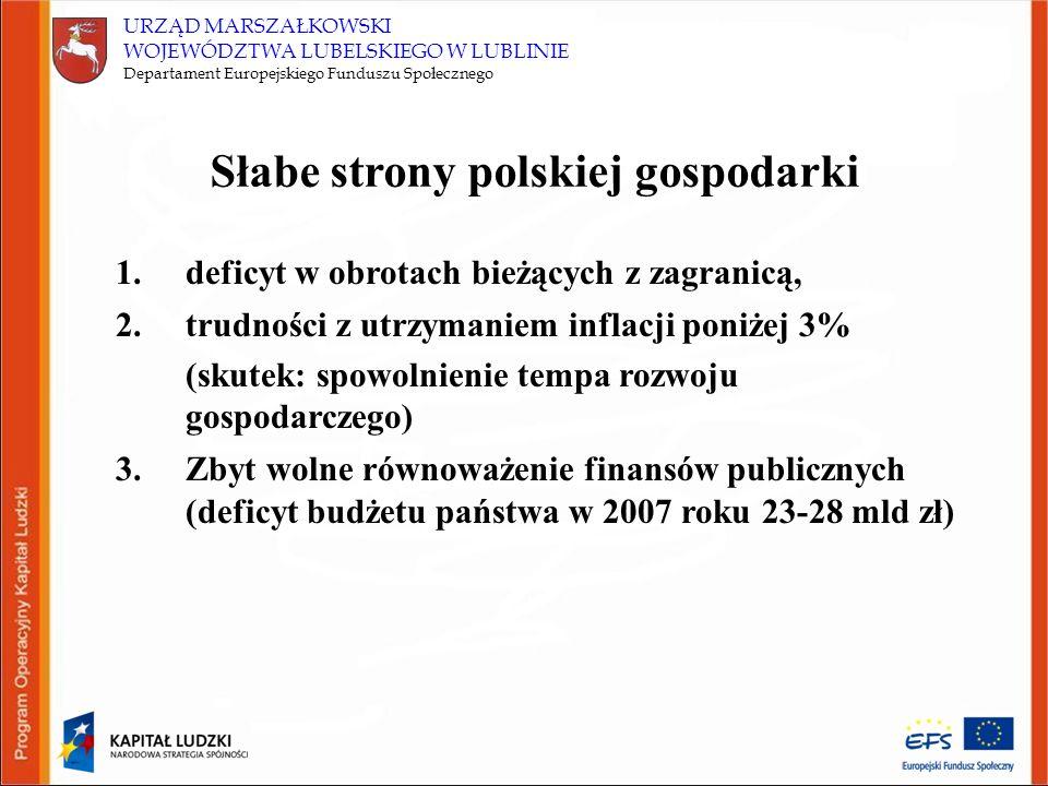 URZĄD MARSZAŁKOWSKI WOJEWÓDZTWA LUBELSKIEGO W LUBLINIE Departament Europejskiego Funduszu Społecznego Słabe strony polskiej gospodarki 1.deficyt w obrotach bieżących z zagranicą, 2.trudności z utrzymaniem inflacji poniżej 3% (skutek: spowolnienie tempa rozwoju gospodarczego) 3.