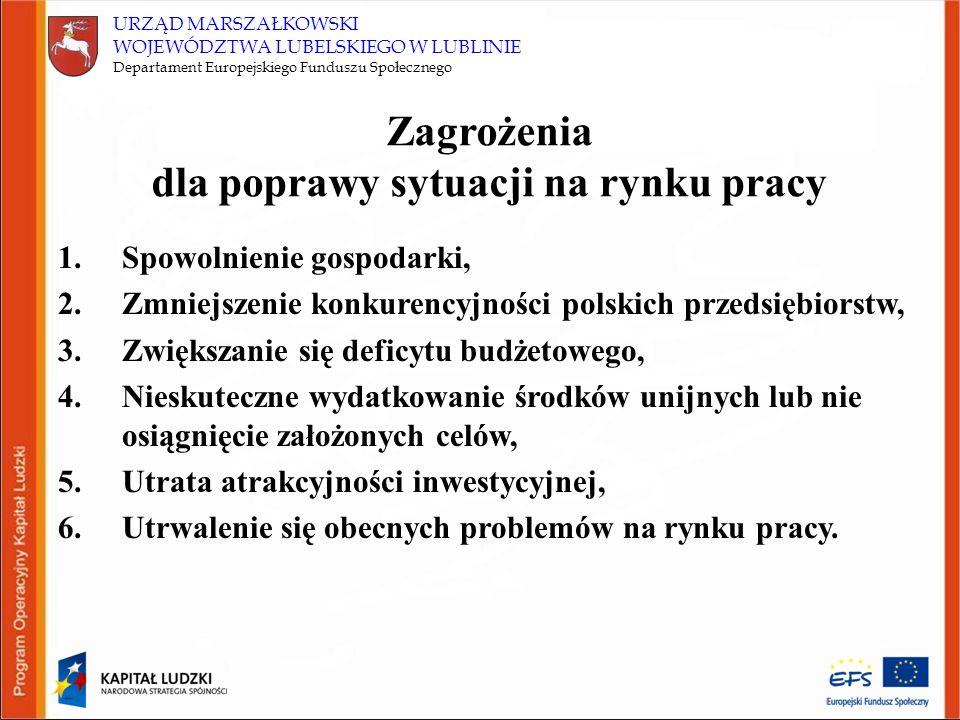 URZĄD MARSZAŁKOWSKI WOJEWÓDZTWA LUBELSKIEGO W LUBLINIE Departament Europejskiego Funduszu Społecznego Zagrożenia dla poprawy sytuacji na rynku pracy 1.Spowolnienie gospodarki, 2.Zmniejszenie konkurencyjności polskich przedsiębiorstw, 3.Zwiększanie się deficytu budżetowego, 4.Nieskuteczne wydatkowanie środków unijnych lub nie osiągnięcie założonych celów, 5.Utrata atrakcyjności inwestycyjnej, 6.Utrwalenie się obecnych problemów na rynku pracy.