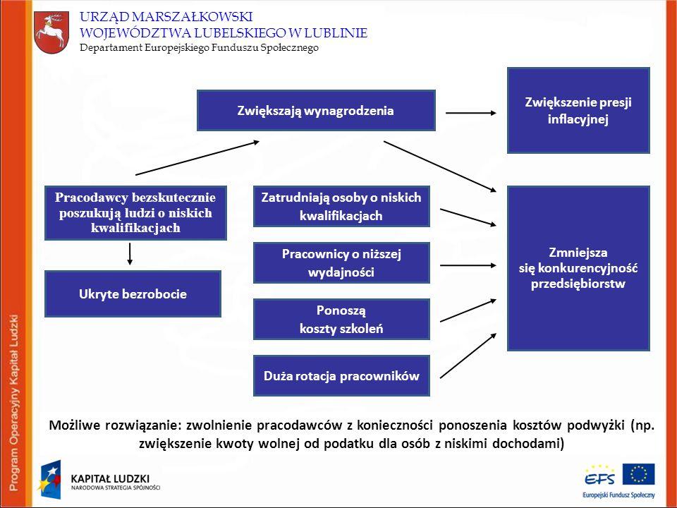 URZĄD MARSZAŁKOWSKI WOJEWÓDZTWA LUBELSKIEGO W LUBLINIE Departament Europejskiego Funduszu Społecznego Pracodawcy bezskutecznie poszukują ludzi o niskich kwalifikacjach Ukryte bezrobocie Zwiększają wynagrodzenia Zwiększenie presji inflacyjnej Zmniejsza się konkurencyjność przedsiębiorstw Zatrudniają osoby o niskich kwalifikacjach Pracownicy o niższej wydajności Duża rotacja pracowników Ponoszą koszty szkoleń Możliwe rozwiązanie: zwolnienie pracodawców z konieczności ponoszenia kosztów podwyżki (np.