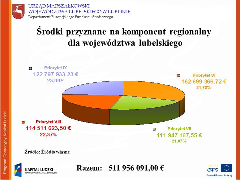 URZĄD MARSZAŁKOWSKI WOJEWÓDZTWA LUBELSKIEGO W LUBLINIE Departament Europejskiego Funduszu Społecznego Środki przyznane na komponent regionalny dla województwa lubelskiego Razem: 511 956 091,00 Źródło: Źródło własne