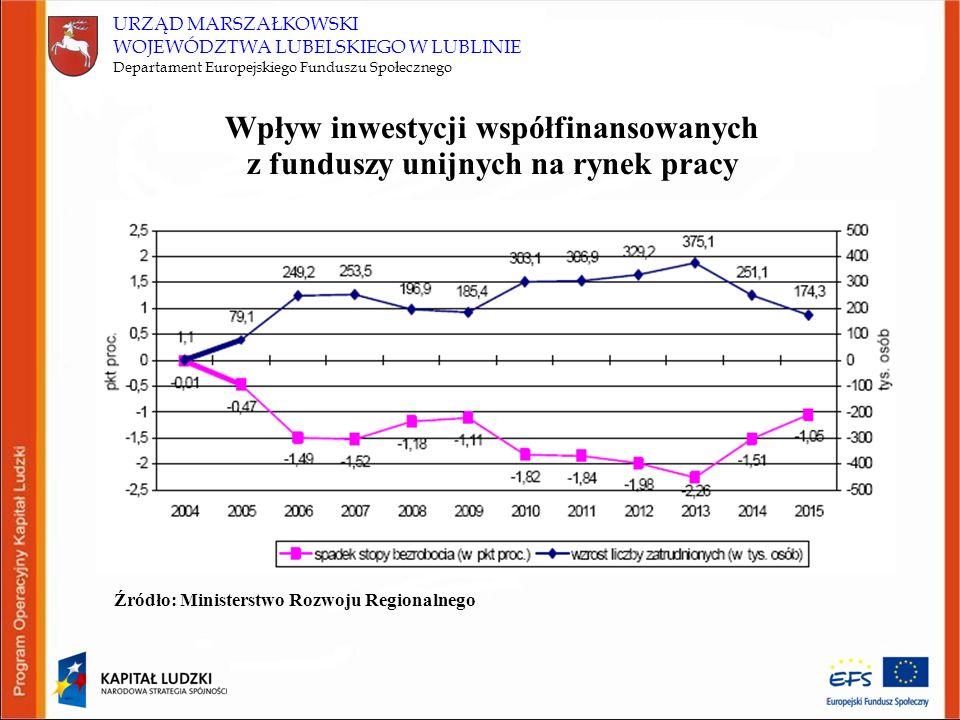 URZĄD MARSZAŁKOWSKI WOJEWÓDZTWA LUBELSKIEGO W LUBLINIE Departament Europejskiego Funduszu Społecznego Wskaźniki celu głównego POKL: – wzrost wartości wskaźnika zatrudnienia osób w wieku produkcyjnym (15–64 lata) z 54,5% do 60%, – spadek wartości wskaźnika zagrożenia ubóstwem relatywnym po transferach socjalnych z 21% do 14%.
