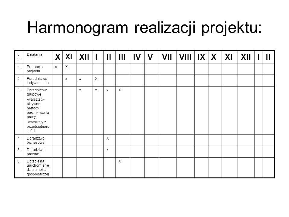 Harmonogram realizacji projektu: L p.