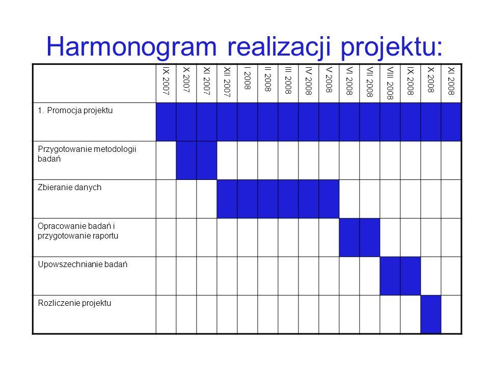 Harmonogram realizacji projektu: IX 2007X 2007XI 2007XII 2007I 2008II 2008III 2008IV 2008V 2008VI 2008VII 2008VIII 2008IX 2008X 2008XI 2008 1.