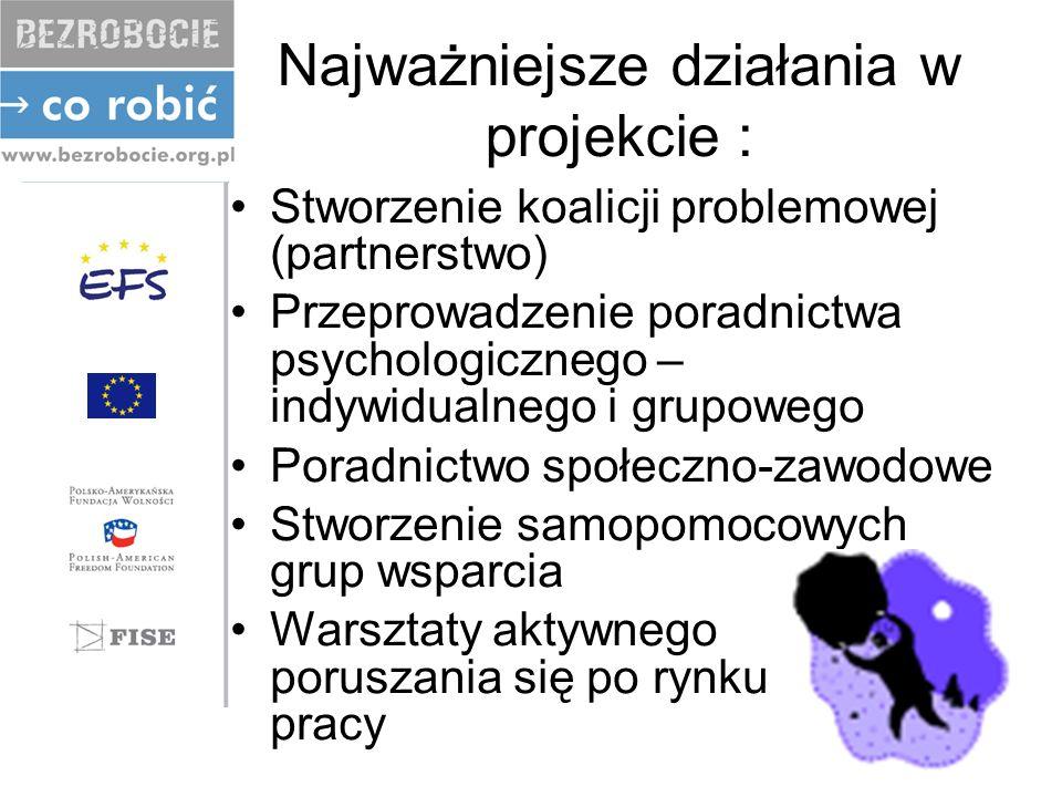 Najważniejsze działania w projekcie : Stworzenie koalicji problemowej (partnerstwo) Przeprowadzenie poradnictwa psychologicznego – indywidualnego i grupowego Poradnictwo społeczno-zawodowe Stworzenie samopomocowych grup wsparcia Warsztaty aktywnego poruszania się po rynku pracy