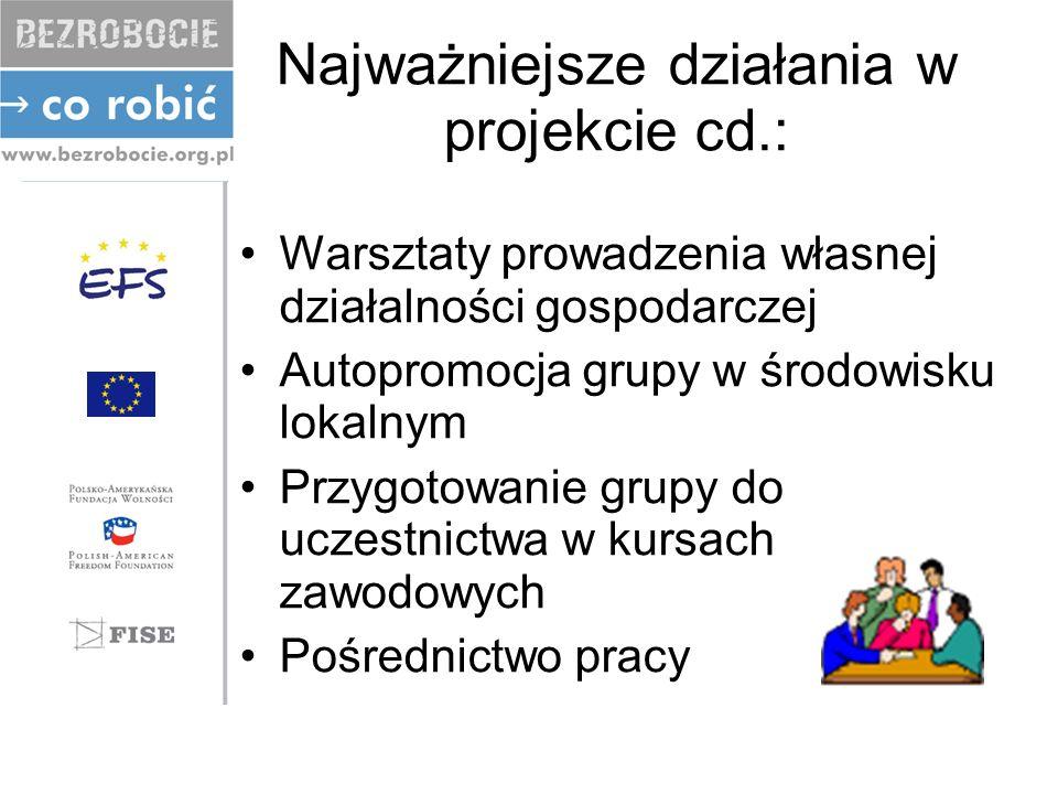 Najważniejsze działania w projekcie cd.: Warsztaty prowadzenia własnej działalności gospodarczej Autopromocja grupy w środowisku lokalnym Przygotowanie grupy do uczestnictwa w kursach zawodowych Pośrednictwo pracy