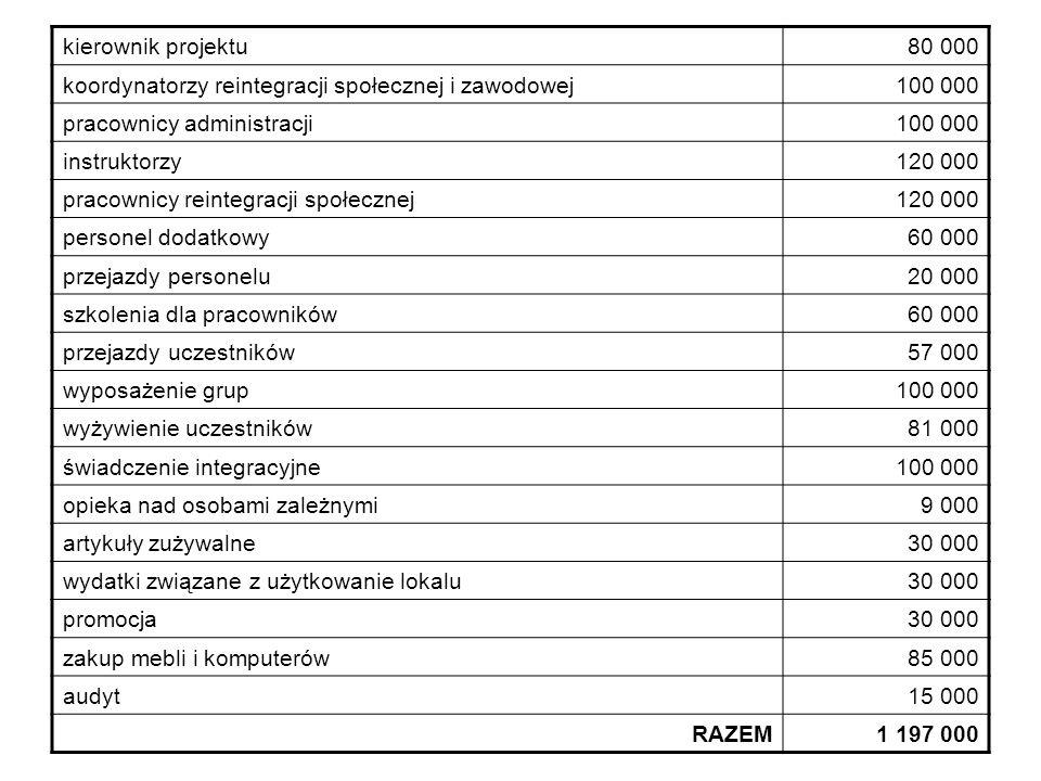 kierownik projektu80 000 koordynatorzy reintegracji społecznej i zawodowej100 000 pracownicy administracji100 000 instruktorzy120 000 pracownicy reint