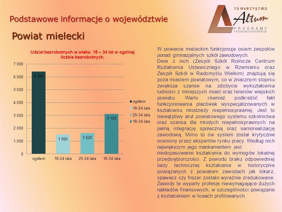 Podstawowe informacje o województwie Powiat mielecki W powiecie mieleckim funkcjonuje osiem zespołów ponad gimnazjalnych szkół zawodowych. Dwie z nich